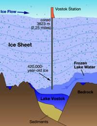 Antartide: dal lago 4.000 metri sotto i ghiacci  la prova che su altri pianeti può esserci la vita