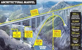 Teleferica da record di ditta altoatesina   per costruire ponte ferroviario in India
