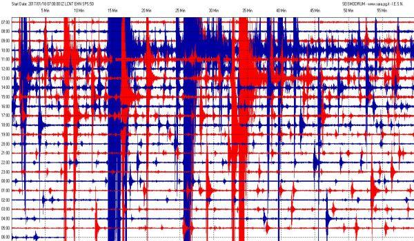 Terremoto senza tregua. Impressionante la traccia del sismografo. Dramma in un albergo